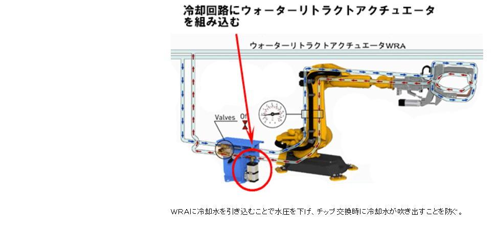 【クロダニューマティクス】溶接工程向け冷却水吹き出し防止ユニット ウォーター・リトラクト・アクチュエータ WRAシリーズ