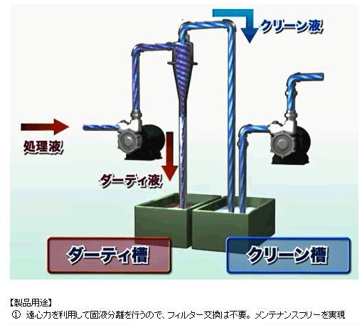 【ニクニ】サイクロンセパレータVDF (ボルテックス ダイナミック フィルター)