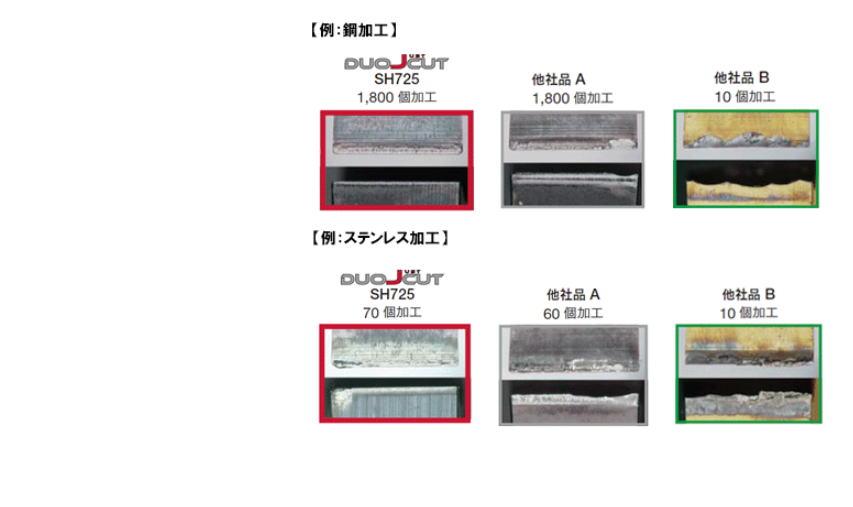 【タンガロイ】自動盤用突切り工具 DuoJustCut